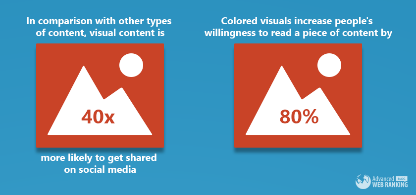 blogging-enables-visual-content