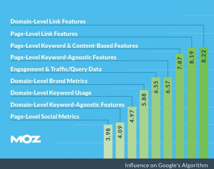 Search-Engine-Ranking-Factors-moz-2014