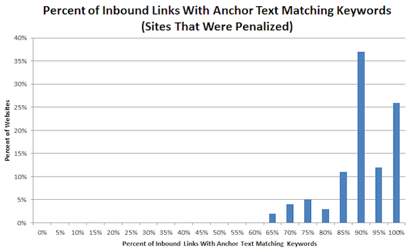inbound-links-anchor-text-keywords-google-penguin