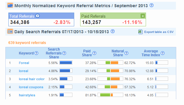 keyword-referral-metrics
