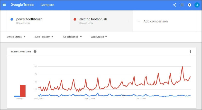 Google Trends - Consumer Interest