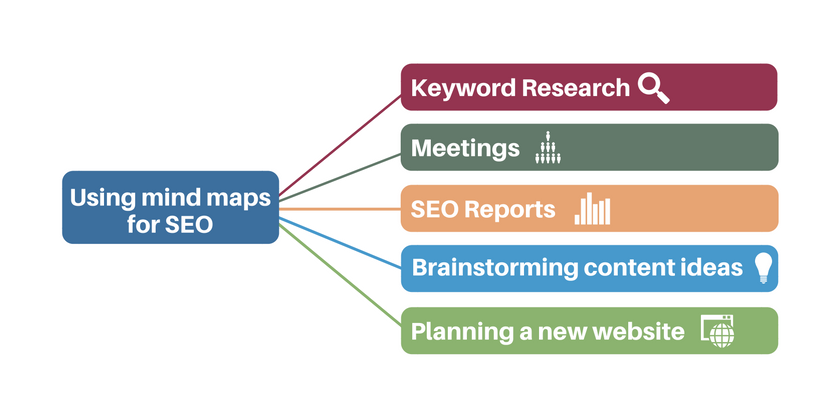mind-maps-seo