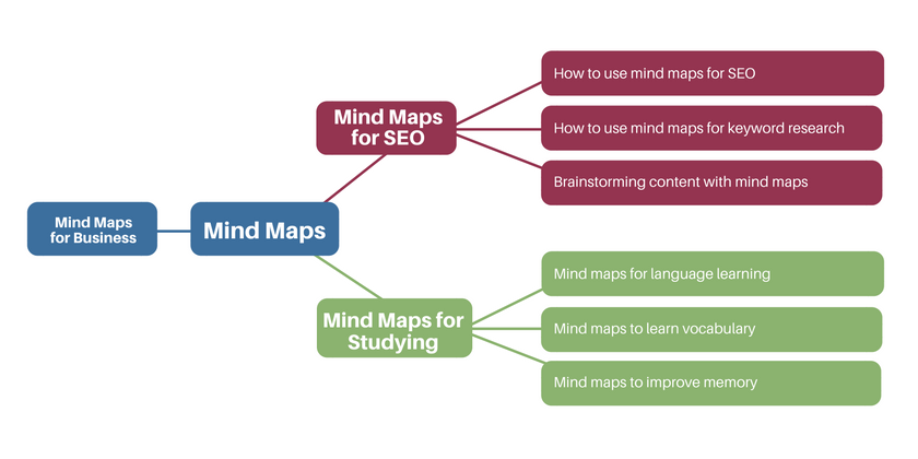 keyword-research-mind-map