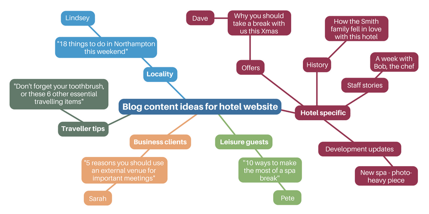 blog_content_ideas_for_hotel_website