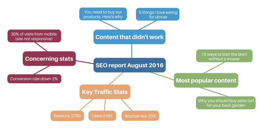 seo-report-mind-map