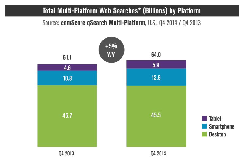 total-multi-platform-web-searches-statistics