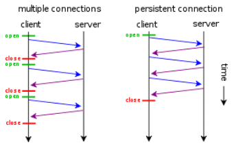 http-persistent-connection