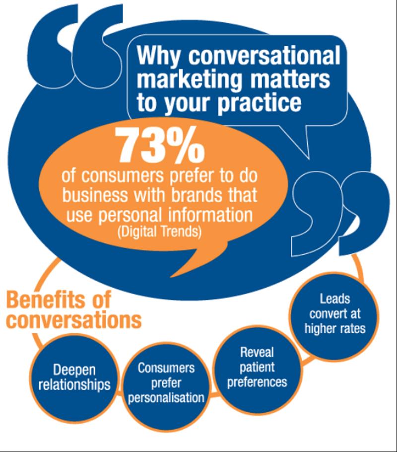 Mit Conversational Marketing verbessern Sie Ihre Kundenbeziehung