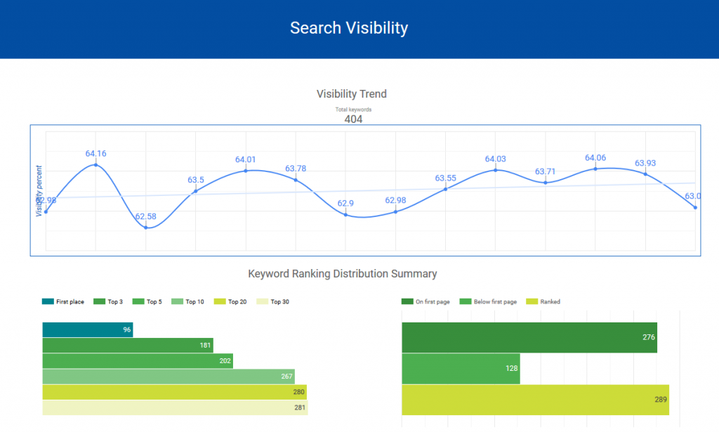 Search Visibility - GDS