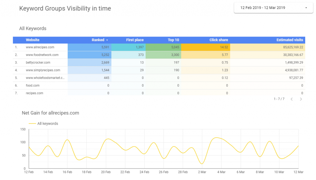 Competitor Visibility & Estimated Traffic Analysis - GDS