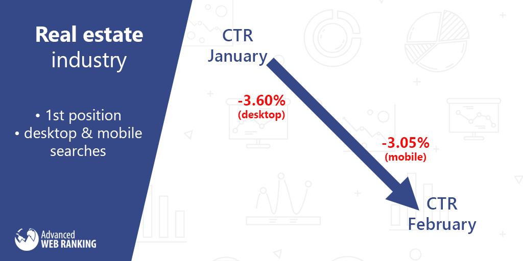 CTR January vs. February - Real estate industry