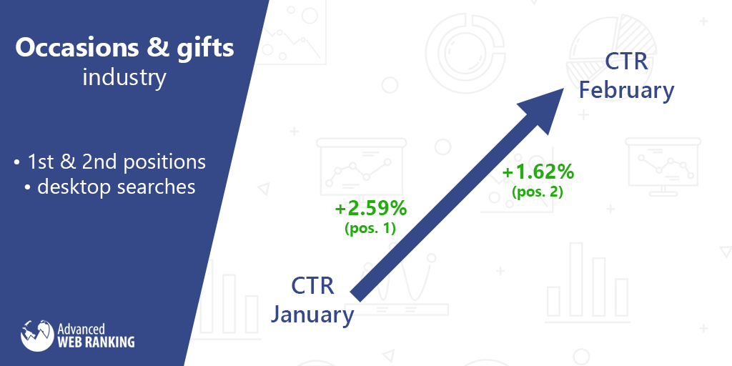 CTR January vs. February - Occasions & gifts industry