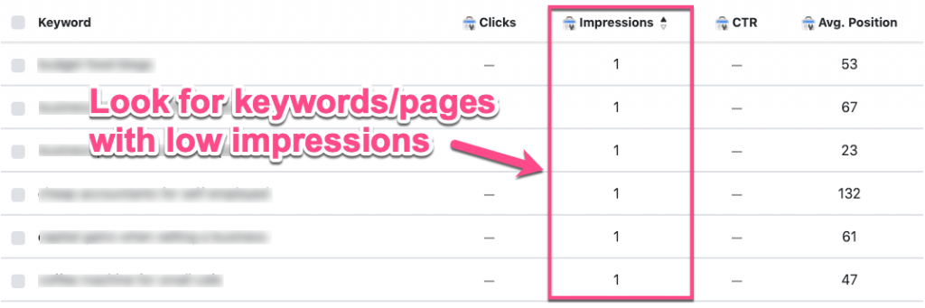 Keywords and pages with low impressions