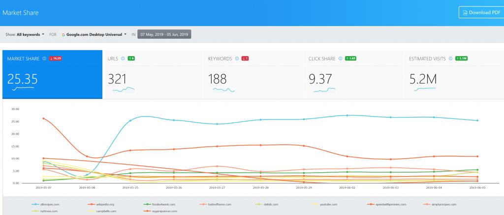 Advanced Web Ranking, Market Share report