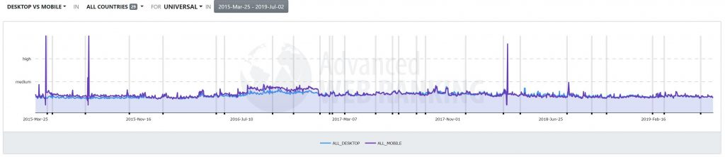 Advanced Web Ranking, Google Algo Changes, Desktio vs mobile serps volatility