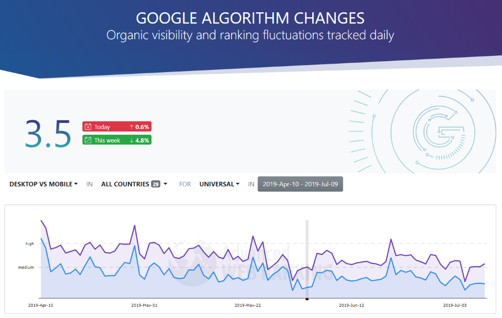 How Google Search Ranking Algorithm Updates Impact the SERPs