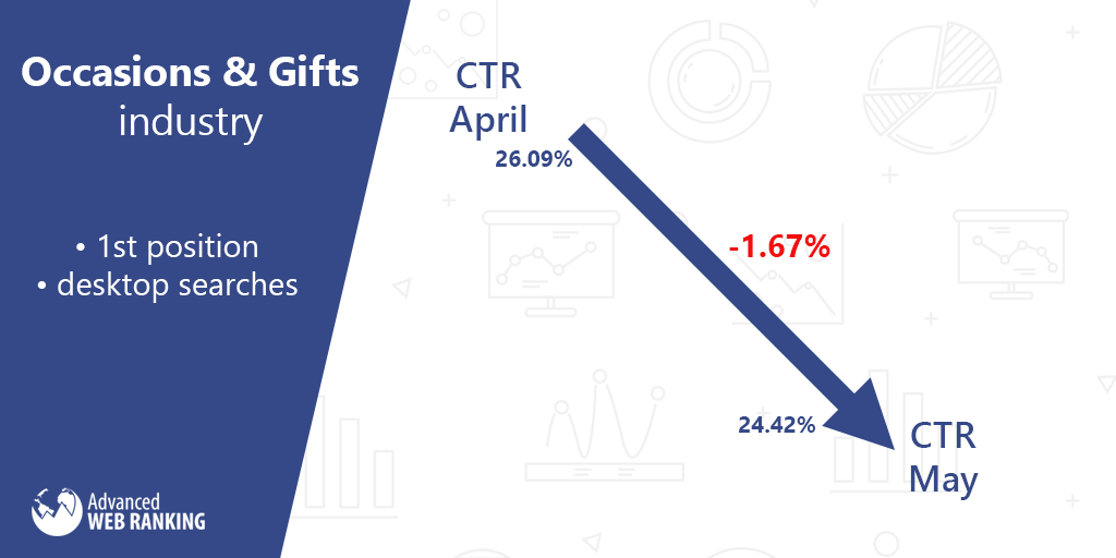 Click through rate, Occasions and Gifts market.