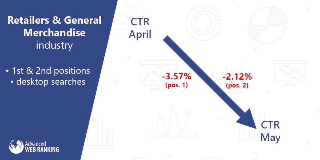 Click through rate; Retailers & General Merchandise market.