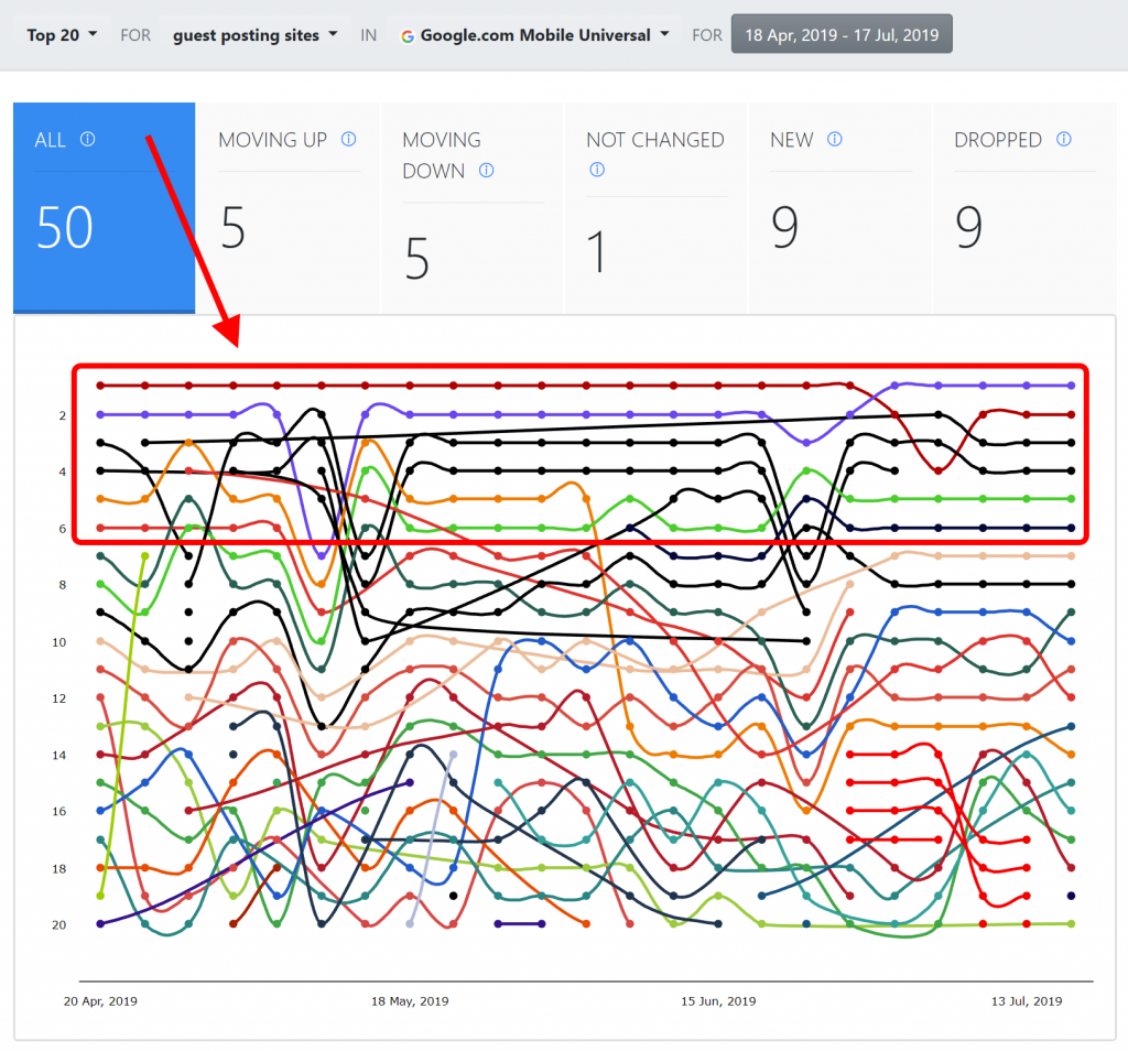 Advanced Web Ranking, Top Sites in time chart.