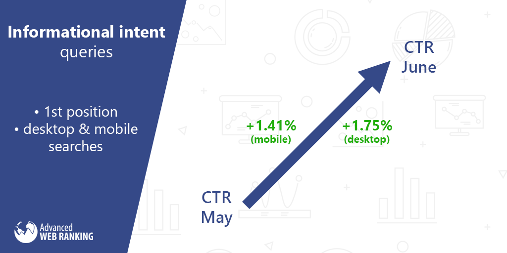 click through rate, informational intent queries.