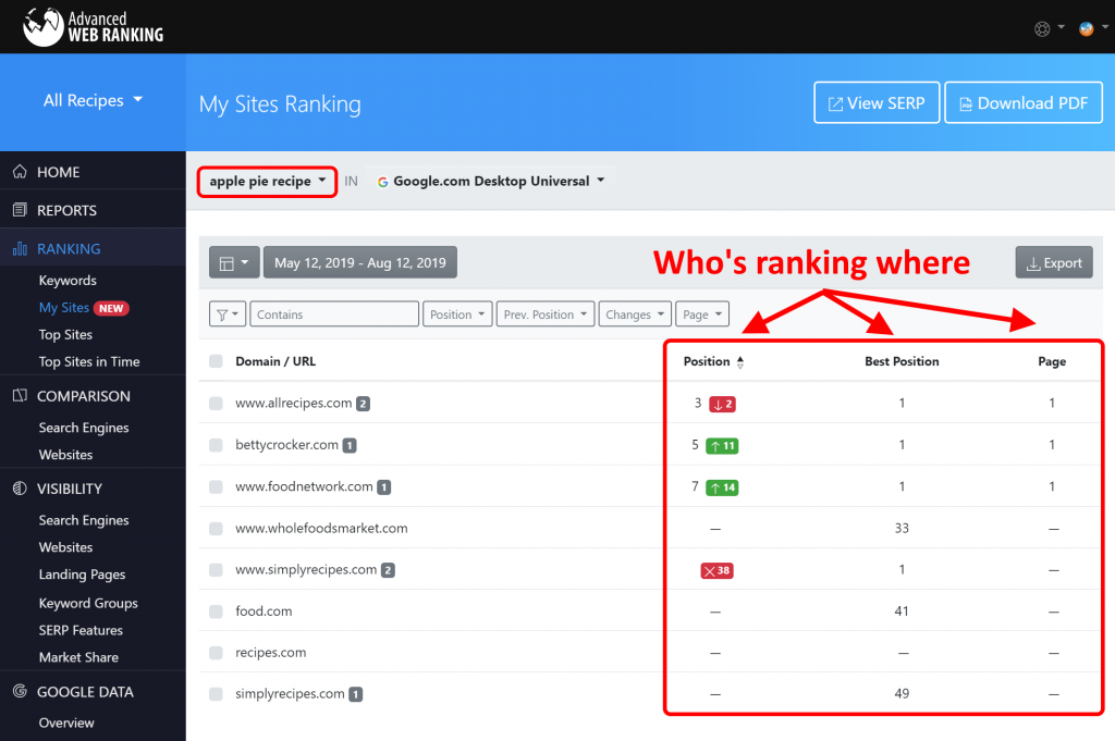 Screenshot with the AWR My Sites report that shows where each of your tracked websites is ranking, through metrics like Position, Best Position and Page.