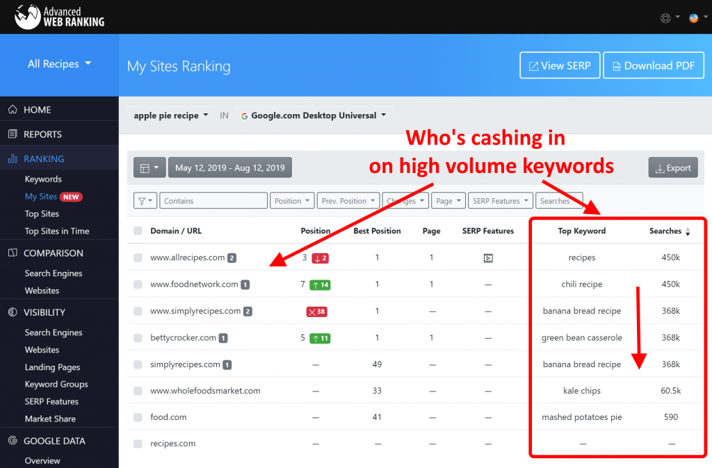 Screenshot with the AWR My Sites report that shows for each tracked website, the Top Keyword and its Search Volume.