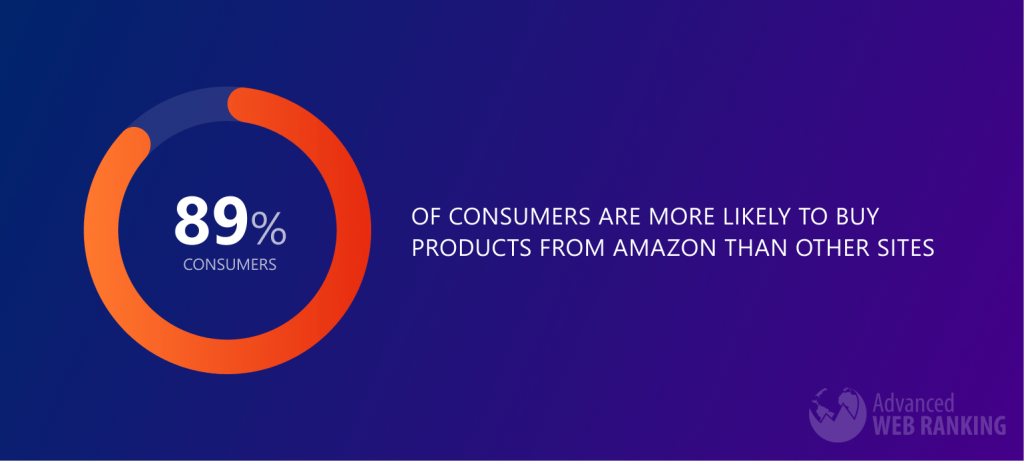 Image with piechart showing that 89% of consumers are more likely to buy products from Amazon than other sites