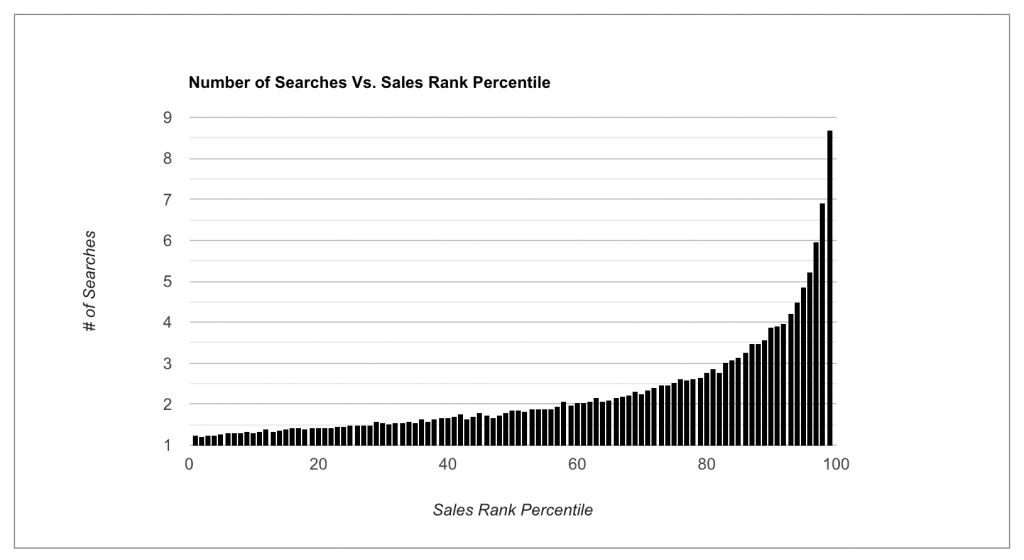Chart showing that products with better sales will rank for more keywords