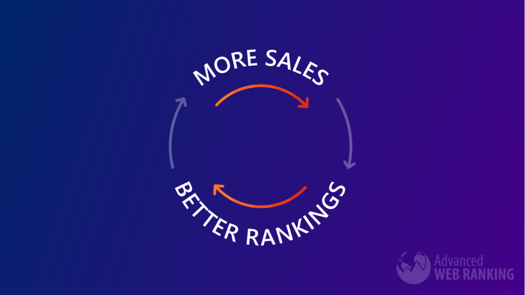 Circular graph showing that more sales result in better rankings which lead to more sales