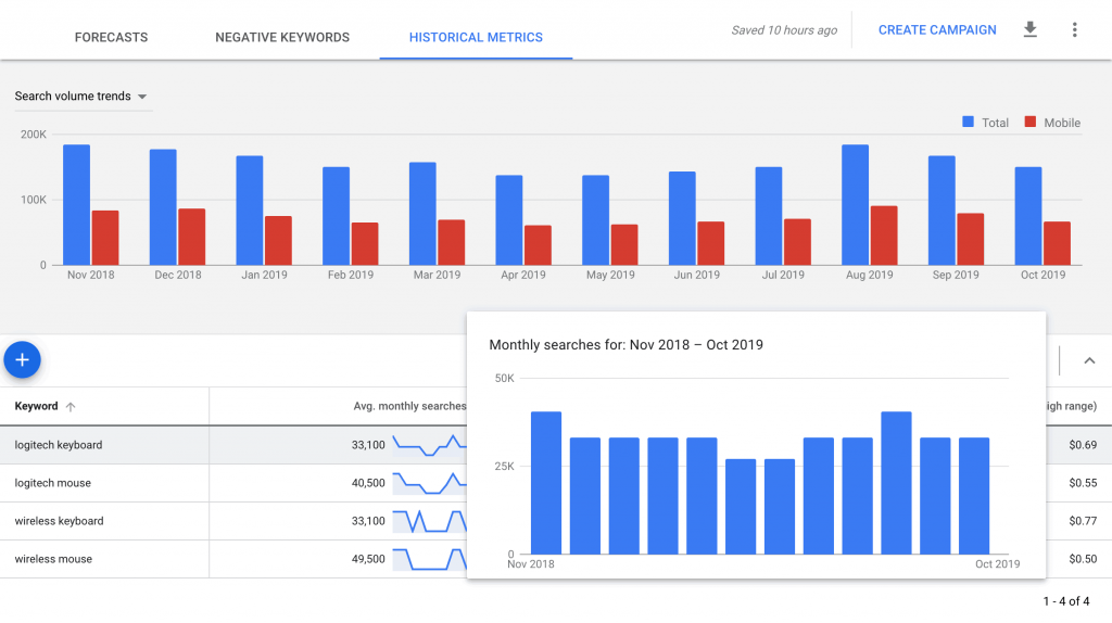 Google Ads keyword tool showing historical metrics and trends