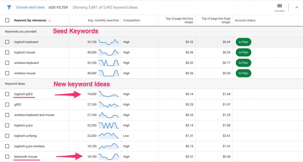 Google Ads keyword tool showing keyword suggestions and search volumes