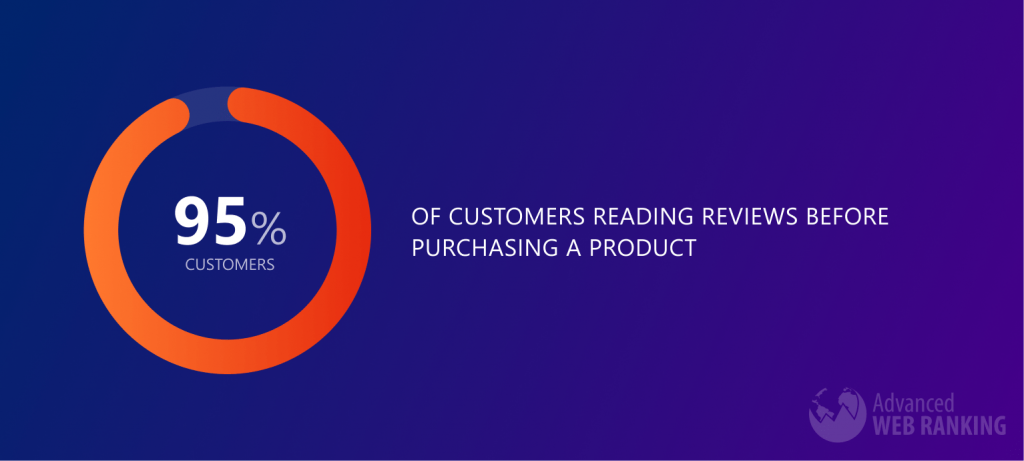Image with piechart showing that 95% of customers reading reviews before purchasing a product