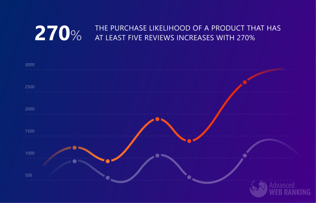 Graph showing that the purchase likelihood of a product that has at least five reviews increases with 270% than of a product without any reviews