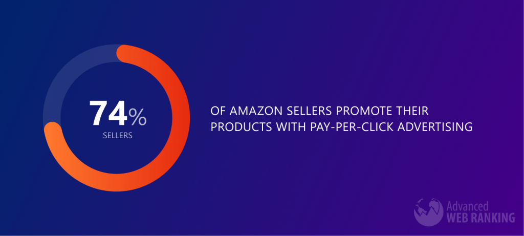 Image with piechart showing that 74% of Amazon sellers promote their products with pay-per-click advertising on Amazon