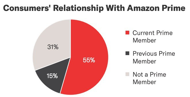 Image with piechart showing that 55% of Amazon customers are current Prime members