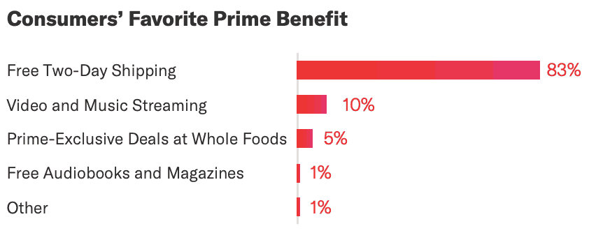 Image with chart showing that 55% of Amazon customers consider free shipping as the most compelling benefit  of Prime