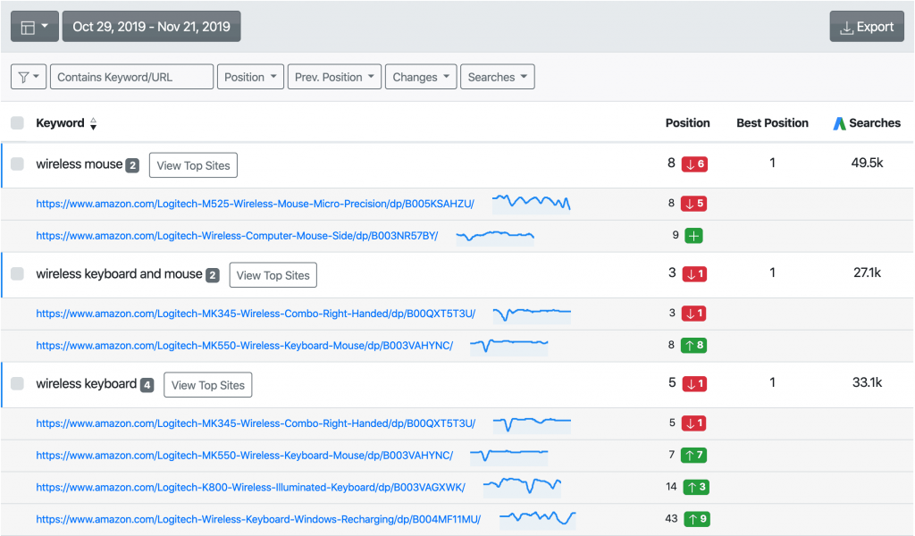 AWR screen capture showing keyword rankings and product URLs