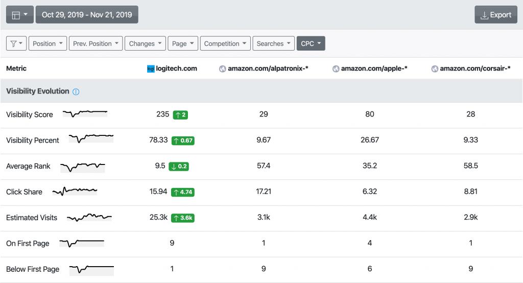 AWR screen capture showing visibility evolution for URLs