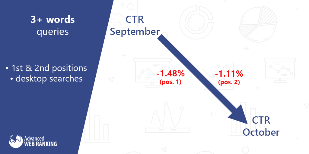 CTR Stats – Changes Report for October