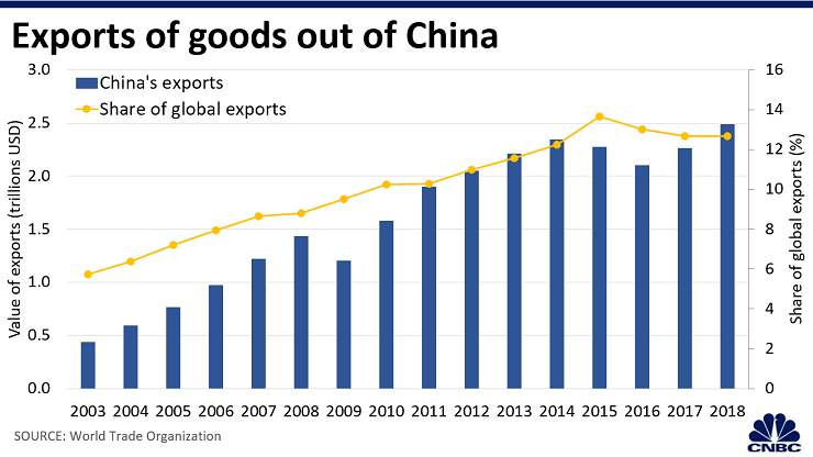 Evolution of exports of goods out of China before Covid-19