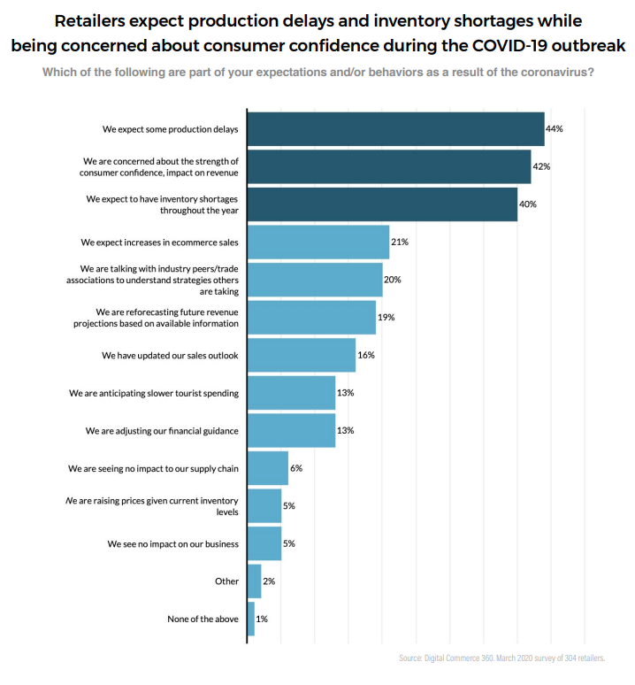 Retailers expectations and behaviours as a result of Covid-19 outbreak