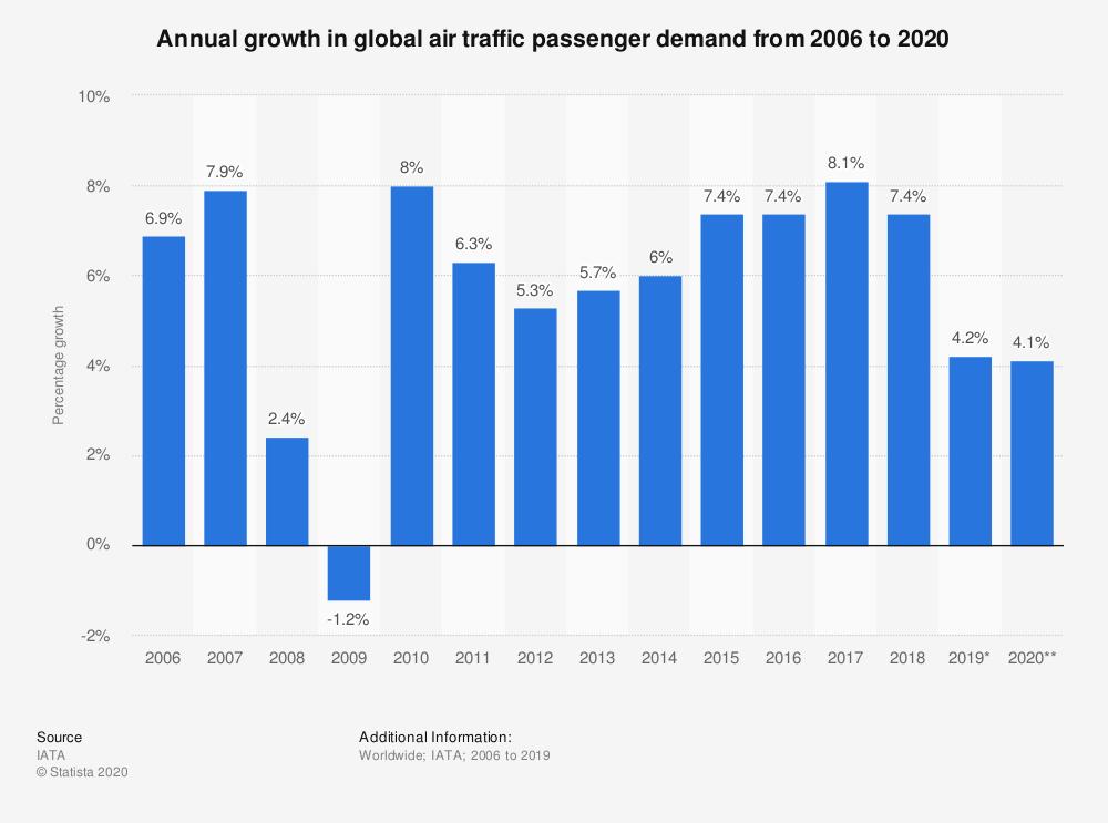 Air traffic passenger demand before Covid-19