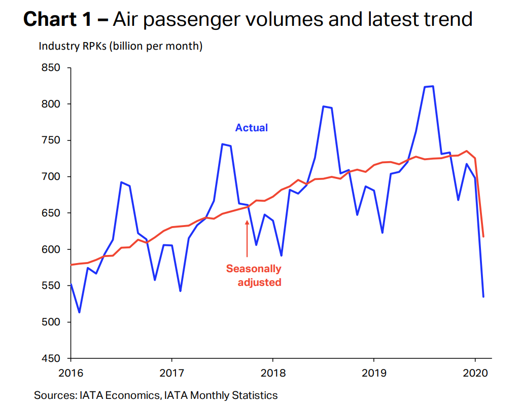 Air passenger volumes after Covid-19 outbreak