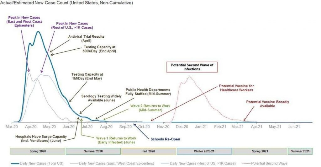 Morgan Stanley's timeline for the coronavirus pandemic evolution in the US