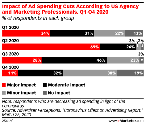 Ad spending as a result of Covid-19
