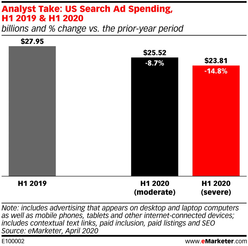 US search ad spending comparison before and after Covid-19 outbreak