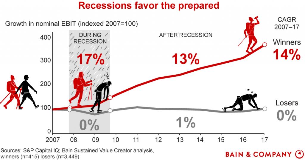 Bain's recession strategies