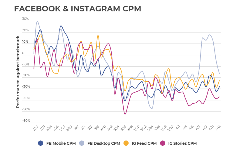 Facebook and Instagram CPMs are going down after the Coronavirus outbreak