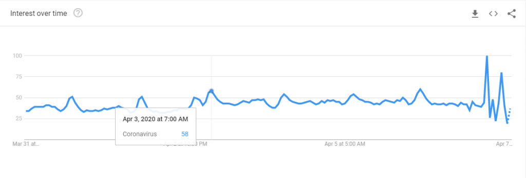 Google Trends shows morning spikes in interest on Coronavirus for the US