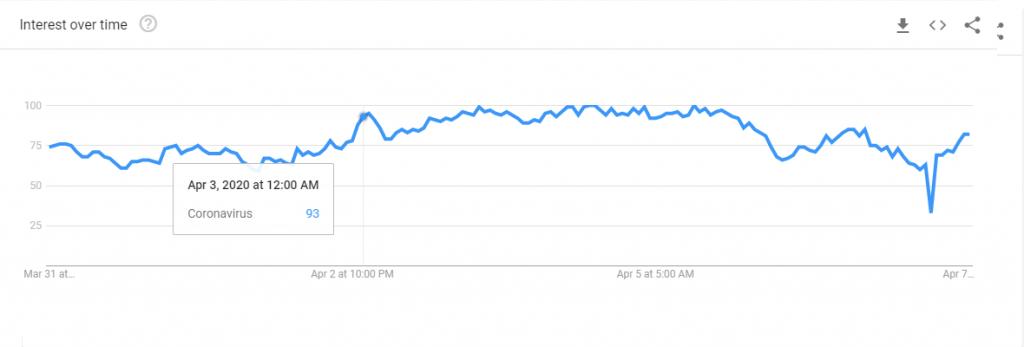 Google Trends shows evening spikes in interest on Coronavirus, worldwide